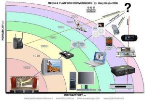 media-convergence