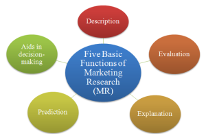 Functions-of-Marketing-Research