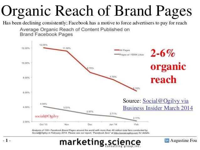 Resultado de imagen de Most Facebook pages reach only 3% 7.5% of their fans